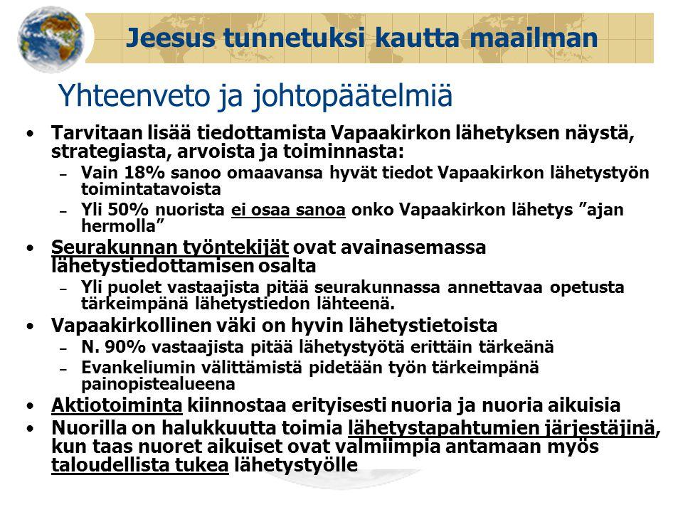 Jeesus tunnetuksi kautta maailman Yhteenveto ja johtopäätelmiä •Tarvitaan lisää tiedottamista Vapaakirkon lähetyksen näystä, strategiasta, arvoista ja toiminnasta: – Vain 18% sanoo omaavansa hyvät tiedot Vapaakirkon lähetystyön toimintatavoista – Yli 50% nuorista ei osaa sanoa onko Vapaakirkon lähetys ajan hermolla •Seurakunnan työntekijät ovat avainasemassa lähetystiedottamisen osalta – Yli puolet vastaajista pitää seurakunnassa annettavaa opetusta tärkeimpänä lähetystiedon lähteenä.
