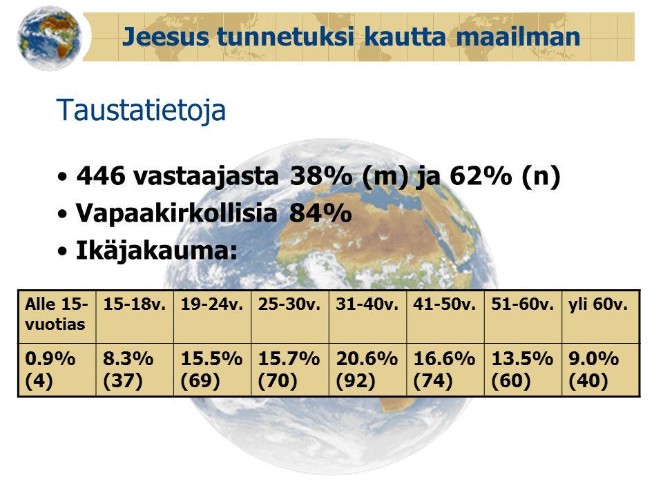 Jeesus tunnetuksi kautta maailman Taustatietoja • 446 vastaajasta 38% (m) ja 62% (n) • Vapaakirkollisia 84% • Ikäjakauma: Alle 15- vuotias 15-18v.19-24v.25-30v.31-40v.41-50v.51-60v.yli 60v.