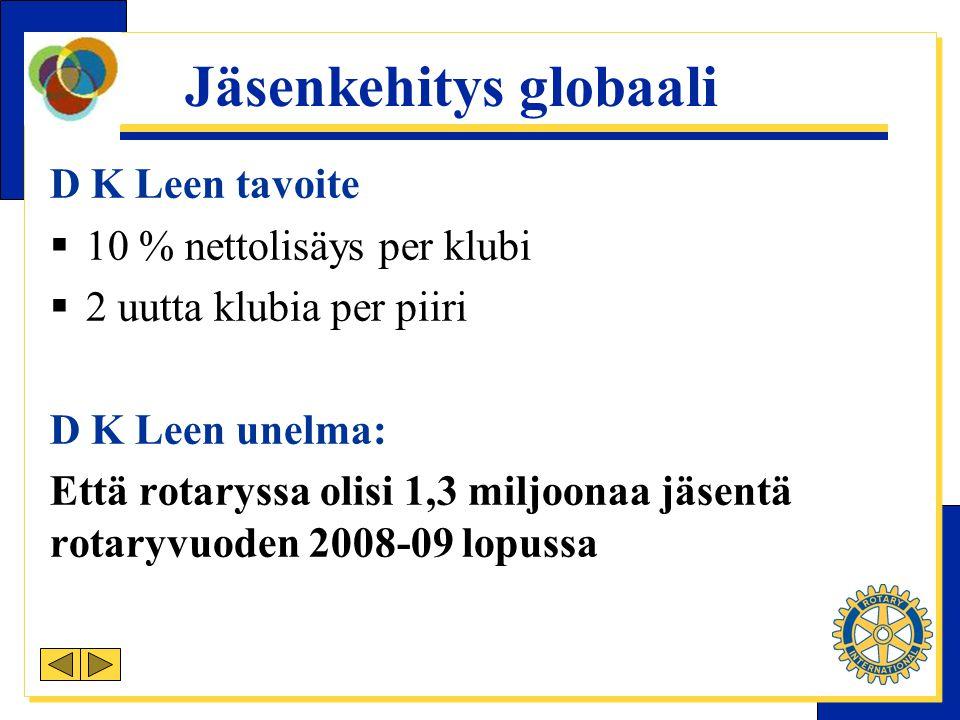 Jäsenkehitys globaali D K Leen tavoite  10 % nettolisäys per klubi  2 uutta klubia per piiri D K Leen unelma: Että rotaryssa olisi 1,3 miljoonaa jäsentä rotaryvuoden 2008-09 lopussa