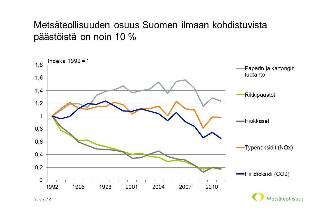 Metsäteollisuuden osuus Suomen ilmaan kohdistuvista päästöistä on noin 10 % 20.6.2012