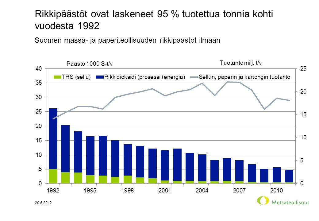 Rikkipäästöt ovat laskeneet 95 % tuotettua tonnia kohti vuodesta 1992 20.6.2012 Suomen massa- ja paperiteollisuuden rikkipäästöt ilmaan