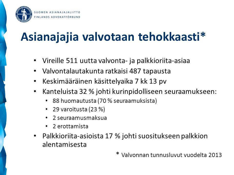Asianajajia valvotaan tehokkaasti* • Vireille 511 uutta valvonta- ja palkkioriita-asiaa • Valvontalautakunta ratkaisi 487 tapausta • Keskimääräinen käsittelyaika 7 kk 13 pv • Kanteluista 32 % johti kurinpidolliseen seuraamukseen: • 88 huomautusta (70 % seuraamuksista) • 29 varoitusta (23 %) • 2 seuraamusmaksua • 2 erottamista • Palkkioriita-asioista 17 % johti suositukseen palkkion alentamisesta * Valvonnan tunnusluvut vuodelta 2013