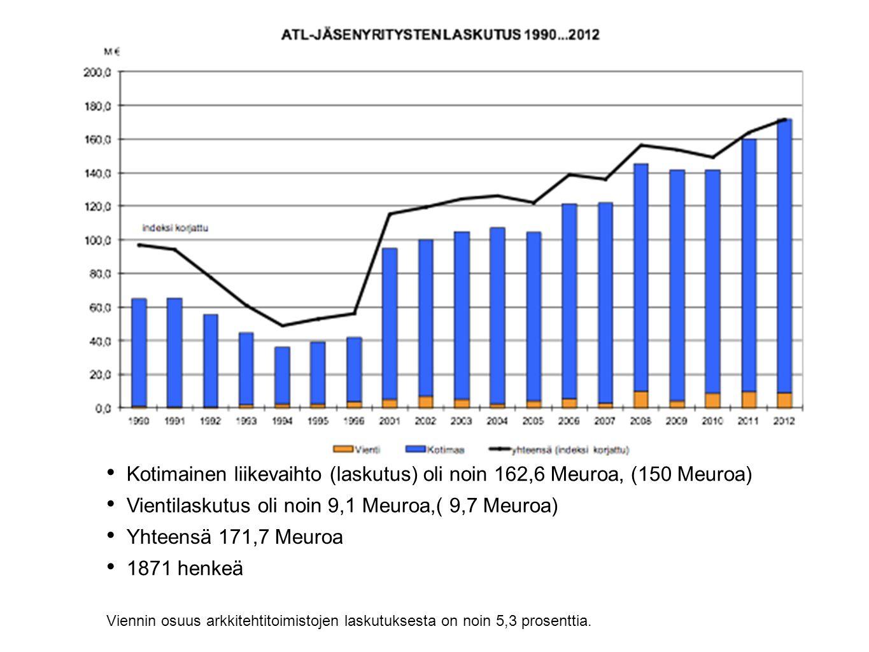 • Kotimainen liikevaihto (laskutus) oli noin 162,6 Meuroa, (150 Meuroa) • Vientilaskutus oli noin 9,1 Meuroa,( 9,7 Meuroa) • Yhteensä 171,7 Meuroa • 1871 henkeä Viennin osuus arkkitehtitoimistojen laskutuksesta on noin 5,3 prosenttia.
