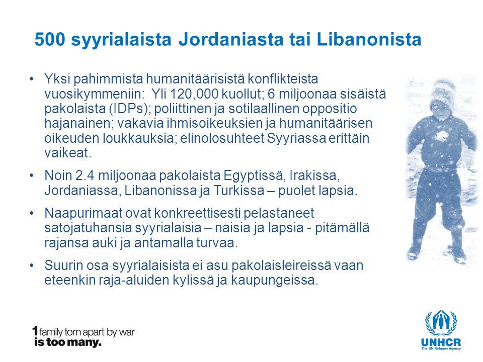 500 syyrialaista Jordaniasta tai Libanonista •Yksi pahimmista humanitäärisistä konflikteista vuosikymmeniin: Yli 120,000 kuollut; 6 miljoonaa sisäistä pakolaista (IDPs); poliittinen ja sotilaallinen oppositio hajanainen; vakavia ihmisoikeuksien ja humanitäärisen oikeuden loukkauksia; elinolosuhteet Syyriassa erittäin vaikeat.
