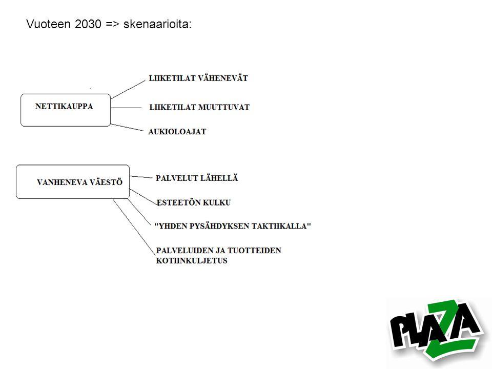Vuoteen 2030 => skenaarioita: