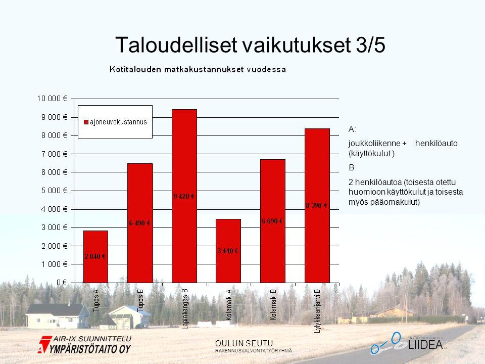 OULUN SEUTU RAKENNUSVALVONTATYÖRYHMÄ Taloudelliset vaikutukset 3/5 A: joukkoliikenne + henkilöauto (käyttökulut ) B: 2 henkilöautoa (toisesta otettu huomioon käyttökulut ja toisesta myös pääomakulut)