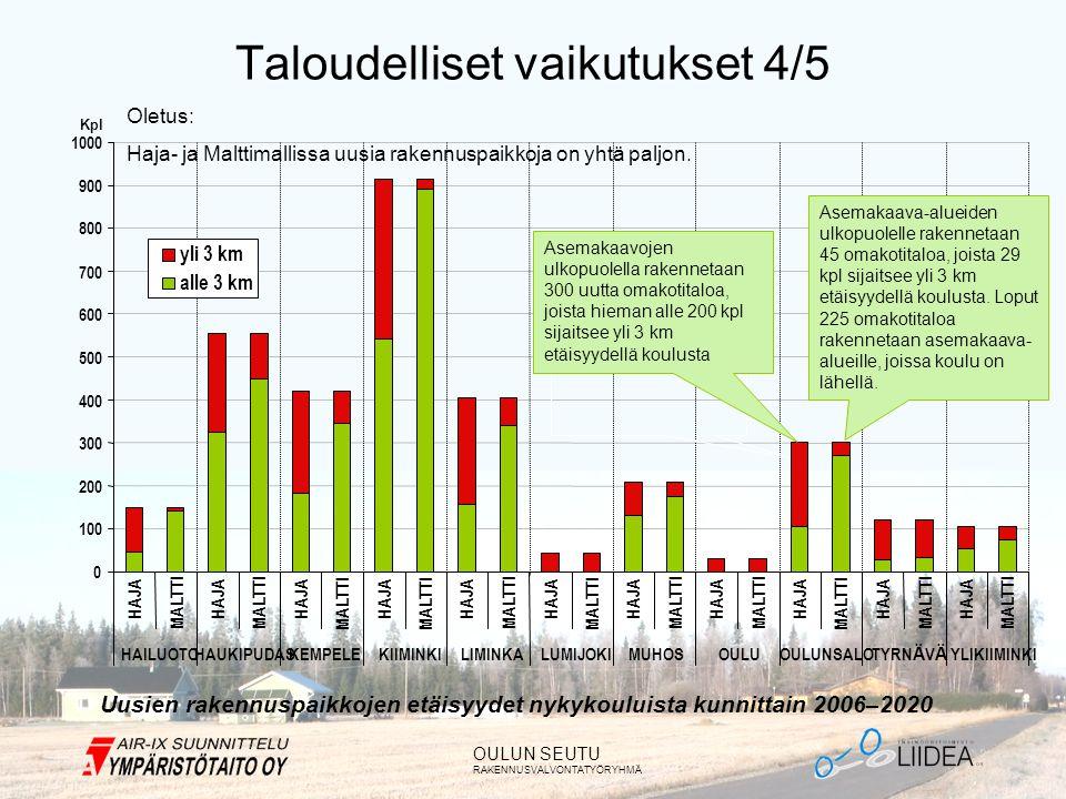 OULUN SEUTU RAKENNUSVALVONTATYÖRYHMÄ Taloudelliset vaikutukset 4/5 Uusien rakennuspaikkojen etäisyydet nykykouluista kunnittain 2006–2020 Oletus: Haja- ja Malttimallissa uusia rakennuspaikkoja on yhtä paljon.