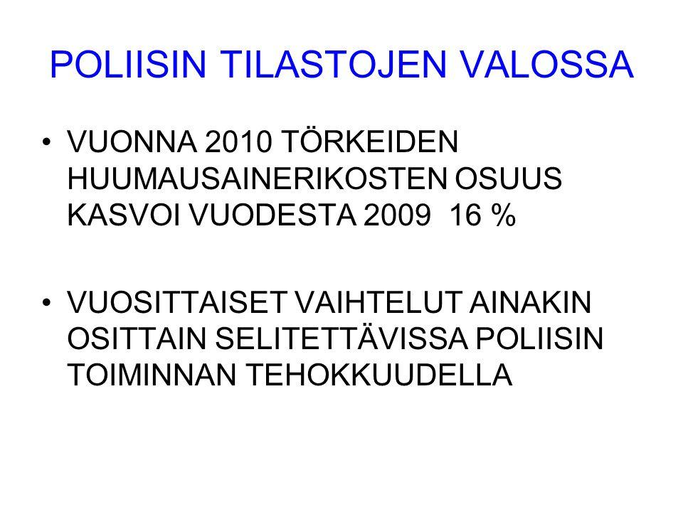 POLIISIN TILASTOJEN VALOSSA •VUONNA 2010 TÖRKEIDEN HUUMAUSAINERIKOSTEN OSUUS KASVOI VUODESTA 2009 16 % •VUOSITTAISET VAIHTELUT AINAKIN OSITTAIN SELITETTÄVISSA POLIISIN TOIMINNAN TEHOKKUUDELLA