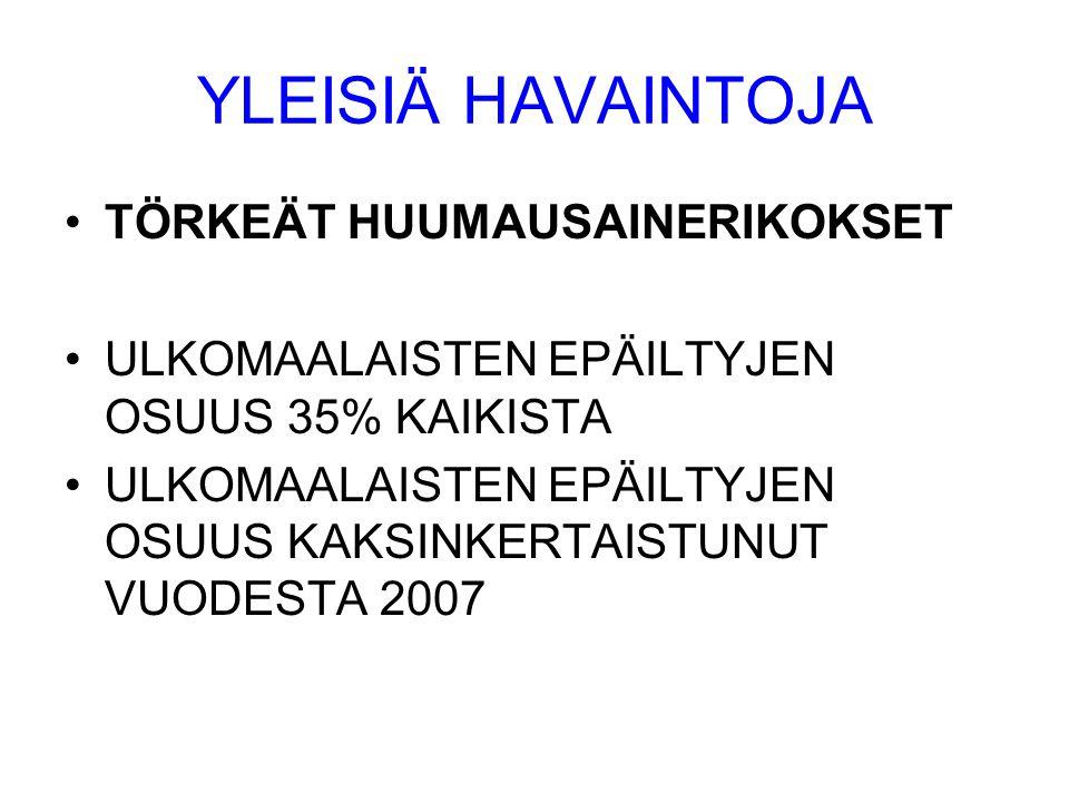 YLEISIÄ HAVAINTOJA •TÖRKEÄT HUUMAUSAINERIKOKSET •ULKOMAALAISTEN EPÄILTYJEN OSUUS 35% KAIKISTA •ULKOMAALAISTEN EPÄILTYJEN OSUUS KAKSINKERTAISTUNUT VUODESTA 2007