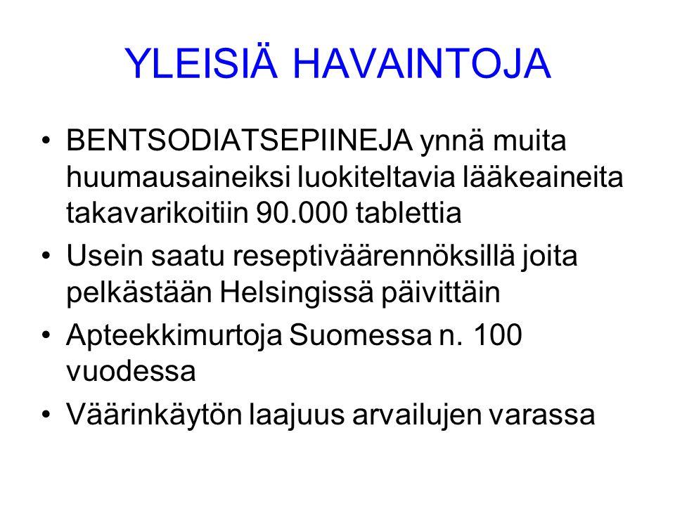 YLEISIÄ HAVAINTOJA •BENTSODIATSEPIINEJA ynnä muita huumausaineiksi luokiteltavia lääkeaineita takavarikoitiin 90.000 tablettia •Usein saatu reseptiväärennöksillä joita pelkästään Helsingissä päivittäin •Apteekkimurtoja Suomessa n.