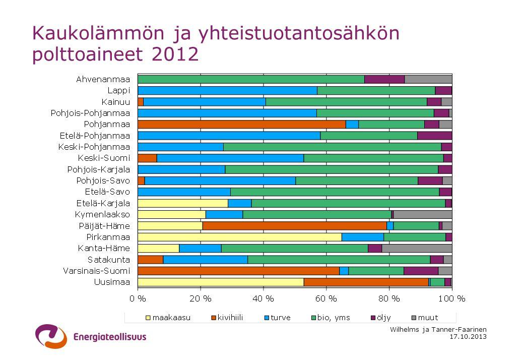 17.10.2013 Wilhelms ja Tanner-Faarinen Kaukolämmön ja yhteistuotantosähkön polttoaineet 2012