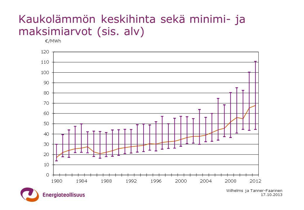 17.10.2013 Wilhelms ja Tanner-Faarinen Kaukolämmön keskihinta sekä minimi- ja maksimiarvot (sis.