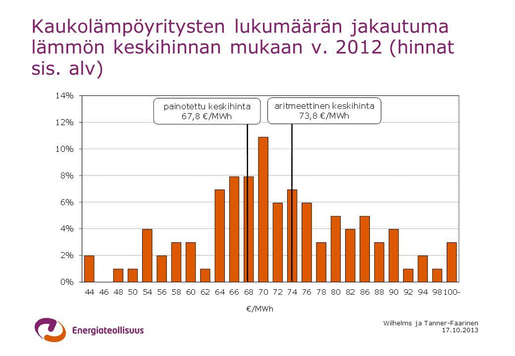 17.10.2013 Wilhelms ja Tanner-Faarinen Kaukolämpöyritysten lukumäärän jakautuma lämmön keskihinnan mukaan v.