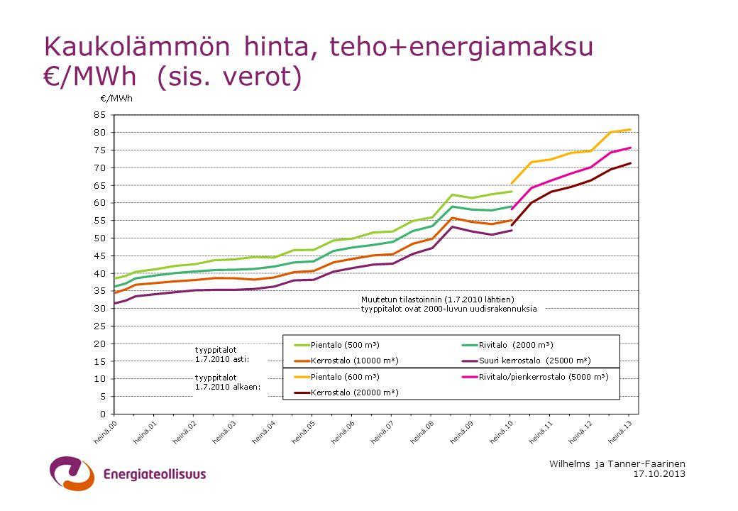 17.10.2013 Wilhelms ja Tanner-Faarinen Kaukolämmön hinta, teho+energiamaksu €/MWh (sis. verot)