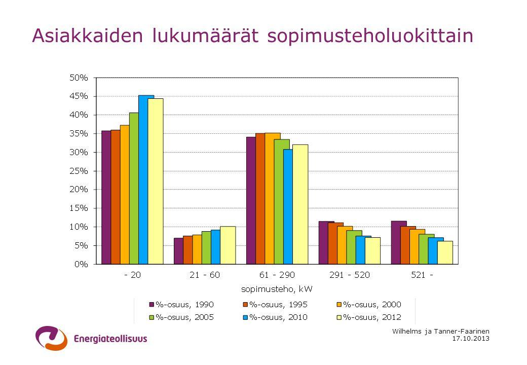 17.10.2013 Wilhelms ja Tanner-Faarinen Asiakkaiden lukumäärät sopimusteholuokittain