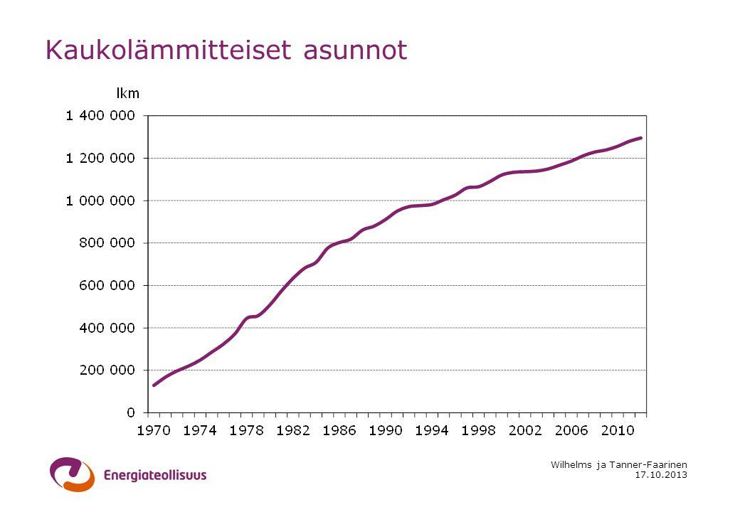 17.10.2013 Wilhelms ja Tanner-Faarinen Kaukolämmitteiset asunnot