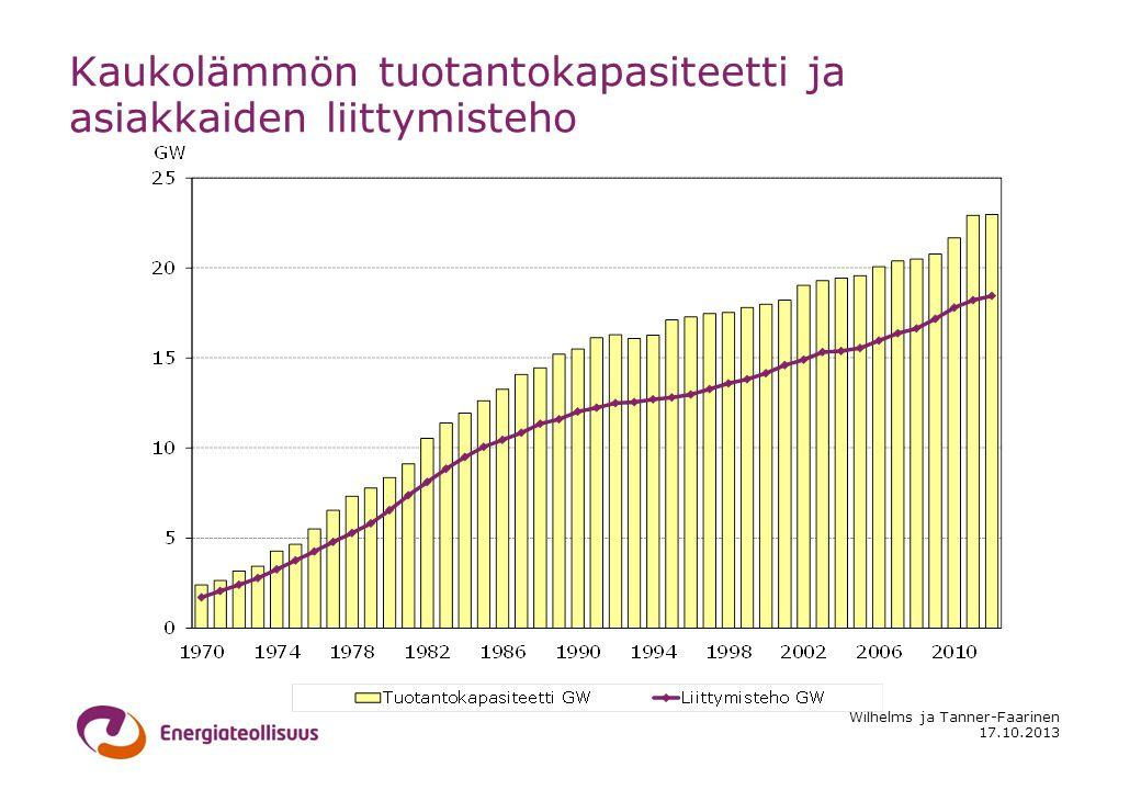 17.10.2013 Wilhelms ja Tanner-Faarinen Kaukolämmön tuotantokapasiteetti ja asiakkaiden liittymisteho