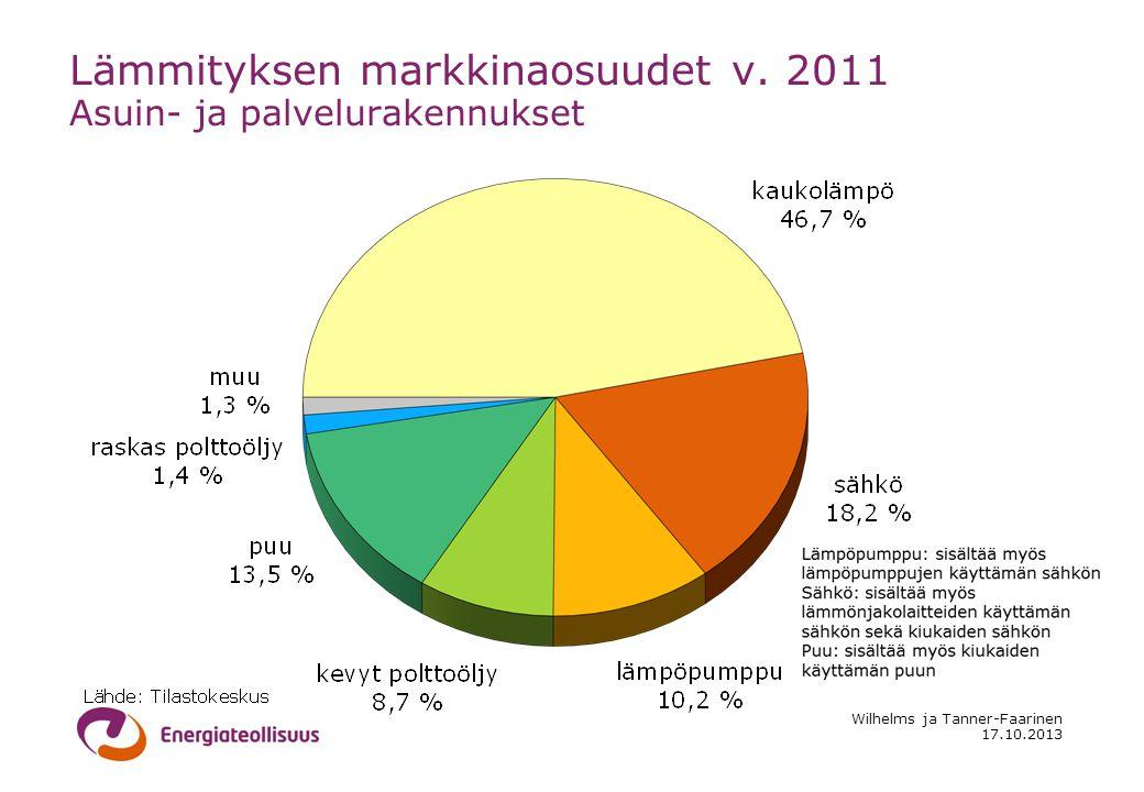17.10.2013 Wilhelms ja Tanner-Faarinen Lämmityksen markkinaosuudet v.