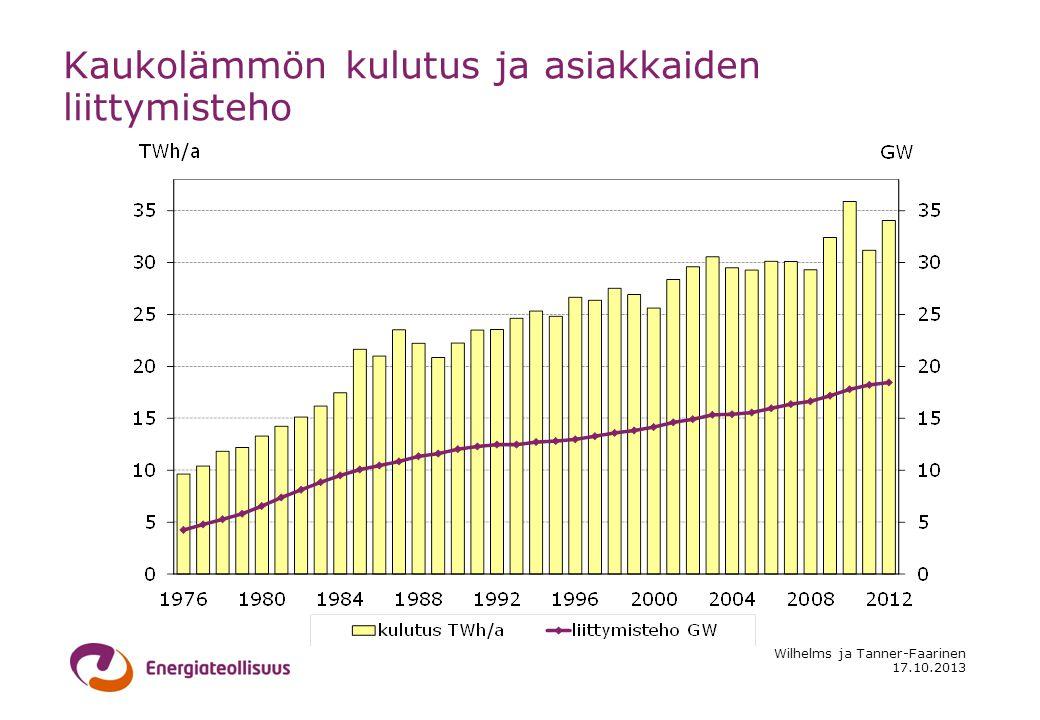 17.10.2013 Wilhelms ja Tanner-Faarinen Kaukolämmön kulutus ja asiakkaiden liittymisteho