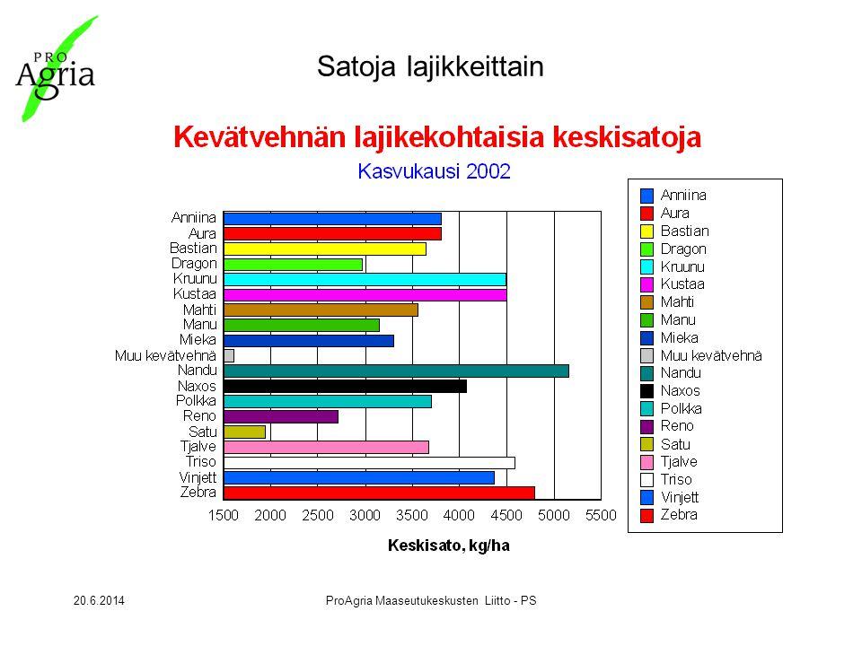 20.6.2014ProAgria Maaseutukeskusten Liitto - PS Satoja lajikkeittain