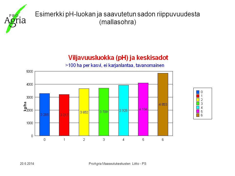 20.6.2014ProAgria Maaseutukeskusten Liitto - PS Esimerkki pH-luokan ja saavutetun sadon riippuvuudesta (mallasohra)