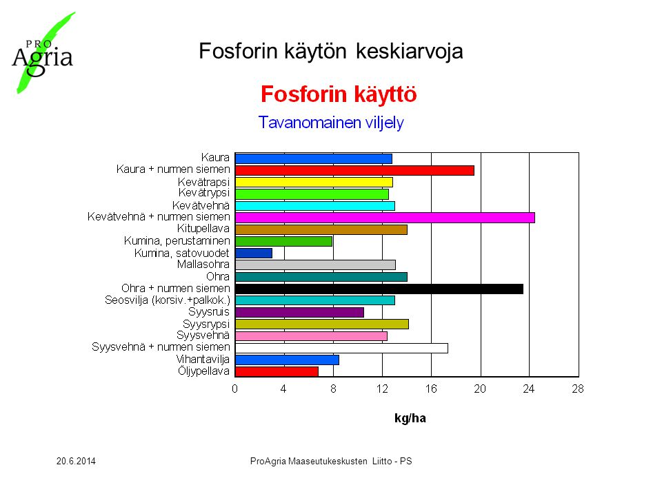 20.6.2014ProAgria Maaseutukeskusten Liitto - PS Fosforin käytön keskiarvoja