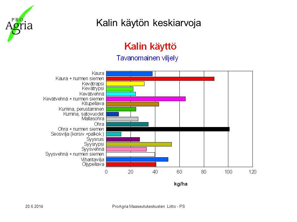 20.6.2014ProAgria Maaseutukeskusten Liitto - PS Kalin käytön keskiarvoja