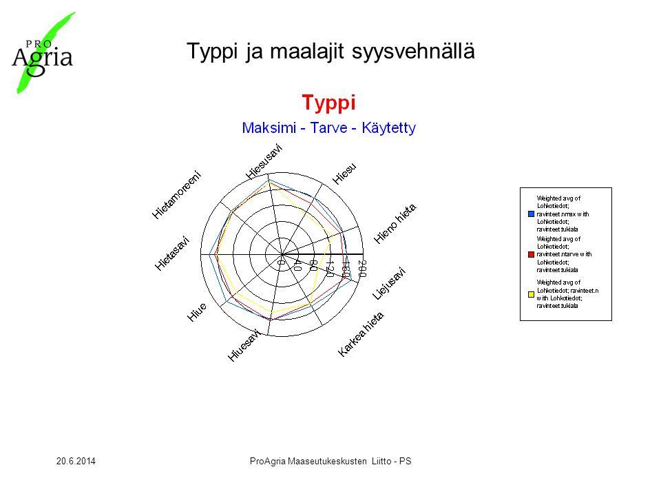 20.6.2014ProAgria Maaseutukeskusten Liitto - PS Typpi ja maalajit syysvehnällä