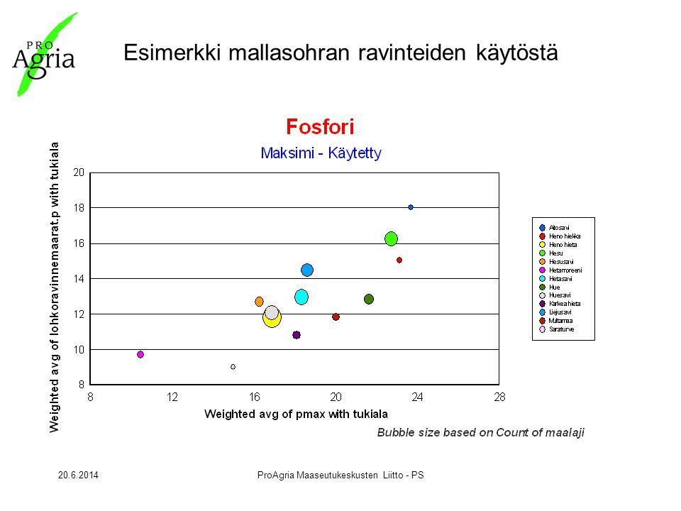 20.6.2014ProAgria Maaseutukeskusten Liitto - PS Esimerkki mallasohran ravinteiden käytöstä