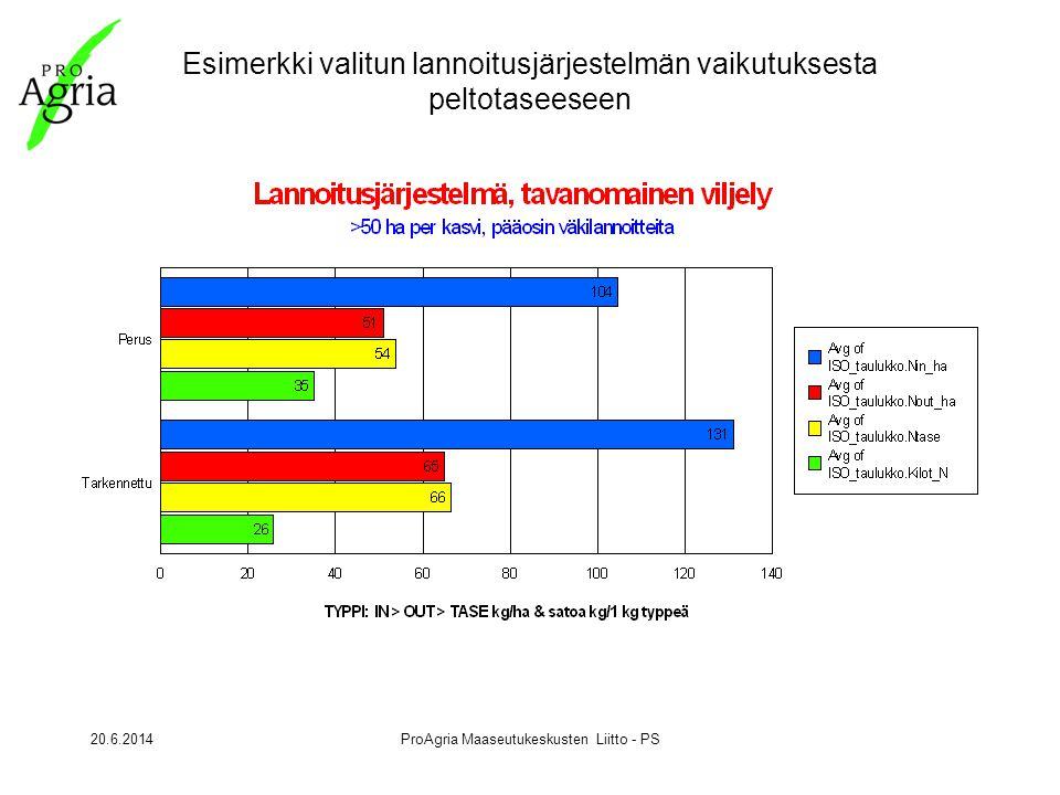 20.6.2014ProAgria Maaseutukeskusten Liitto - PS Esimerkki valitun lannoitusjärjestelmän vaikutuksesta peltotaseeseen