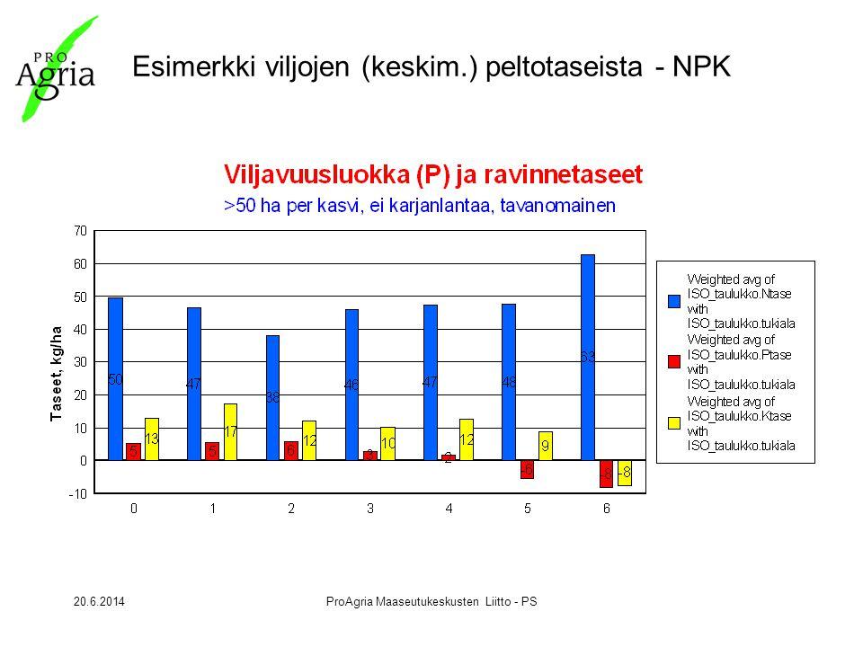 20.6.2014ProAgria Maaseutukeskusten Liitto - PS Esimerkki viljojen (keskim.) peltotaseista - NPK