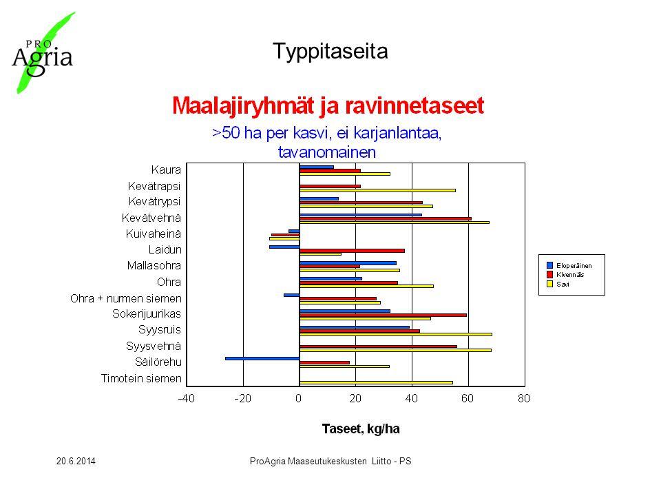 20.6.2014ProAgria Maaseutukeskusten Liitto - PS Typpitaseita
