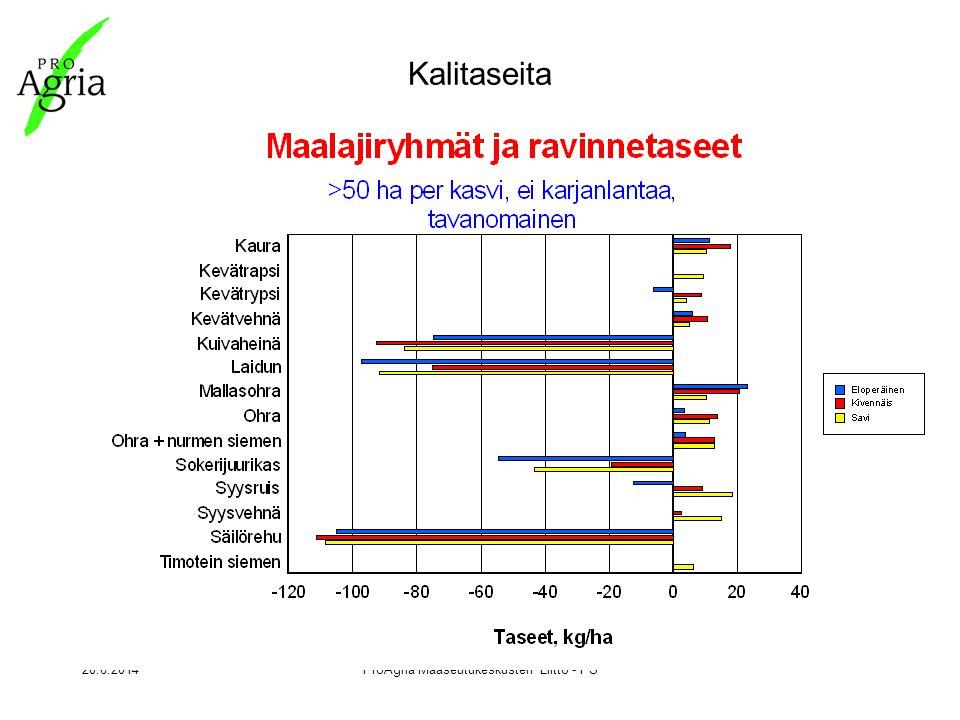 20.6.2014ProAgria Maaseutukeskusten Liitto - PS Kalitaseita