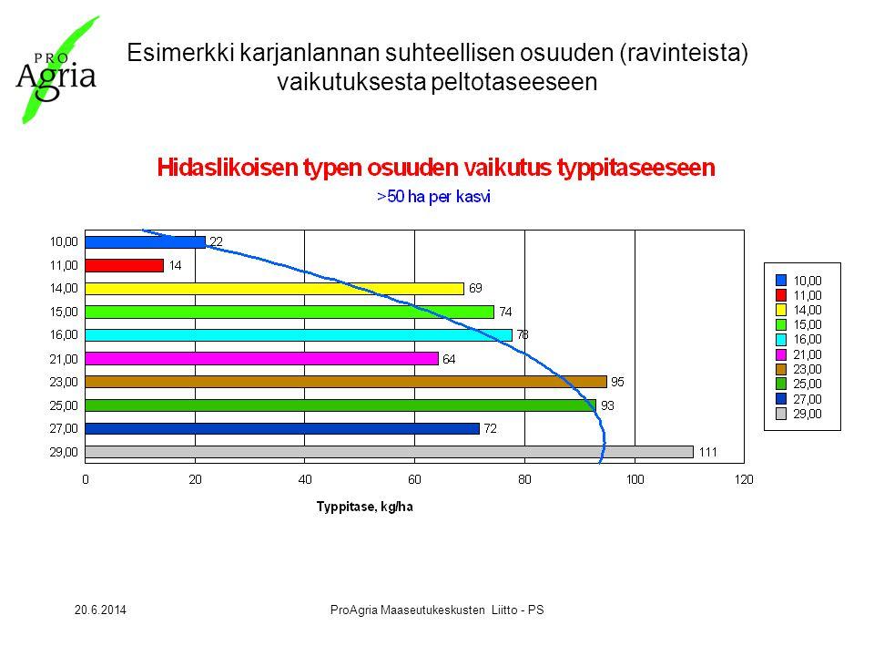 20.6.2014ProAgria Maaseutukeskusten Liitto - PS Esimerkki karjanlannan suhteellisen osuuden (ravinteista) vaikutuksesta peltotaseeseen