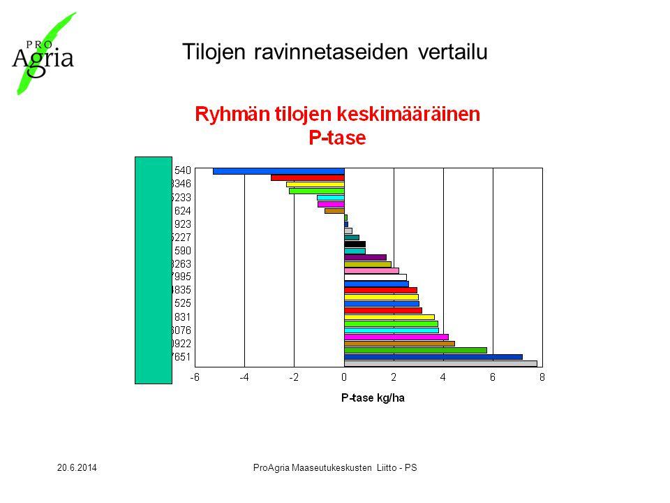 20.6.2014ProAgria Maaseutukeskusten Liitto - PS Tilojen ravinnetaseiden vertailu