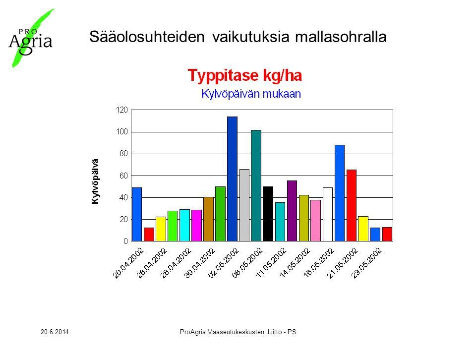 20.6.2014ProAgria Maaseutukeskusten Liitto - PS Sääolosuhteiden vaikutuksia mallasohralla