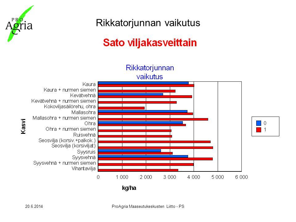 20.6.2014ProAgria Maaseutukeskusten Liitto - PS Rikkatorjunnan vaikutus