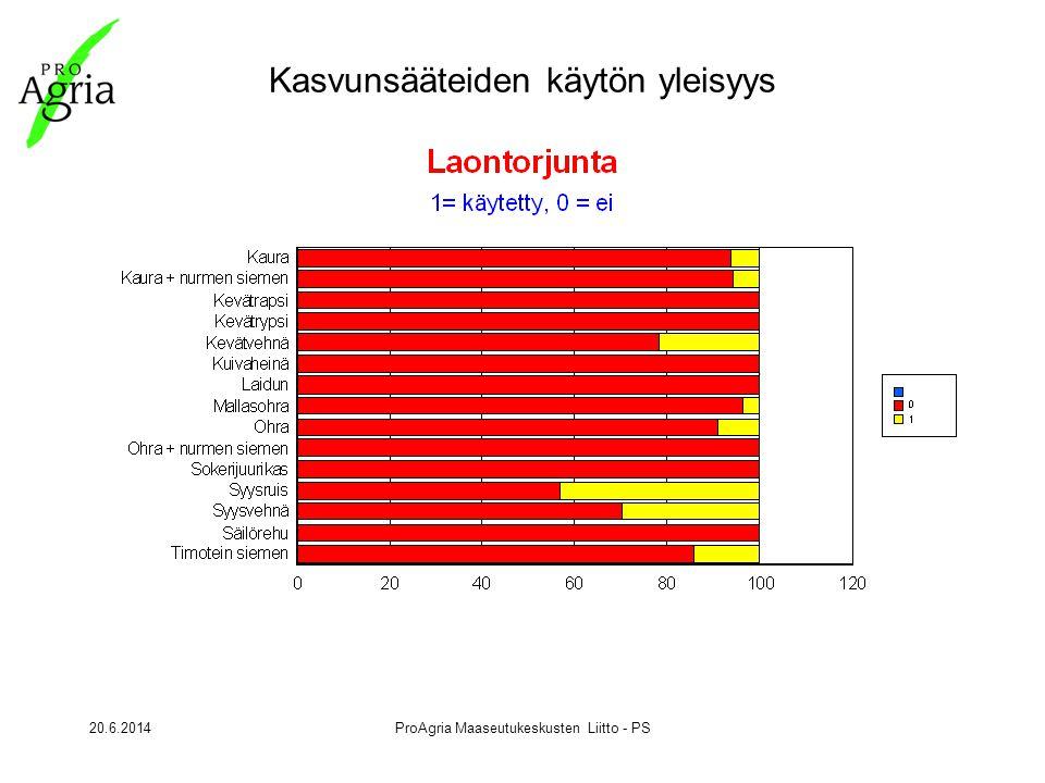 20.6.2014ProAgria Maaseutukeskusten Liitto - PS Kasvunsääteiden käytön yleisyys