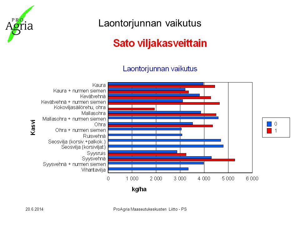 20.6.2014ProAgria Maaseutukeskusten Liitto - PS Laontorjunnan vaikutus