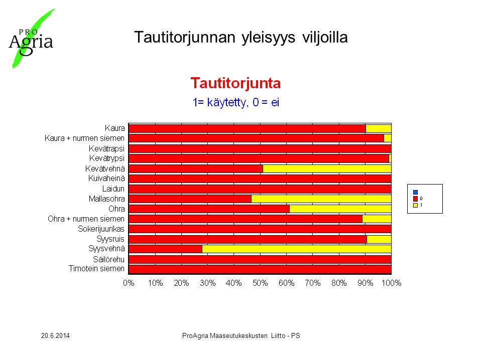 20.6.2014ProAgria Maaseutukeskusten Liitto - PS Tautitorjunnan yleisyys viljoilla