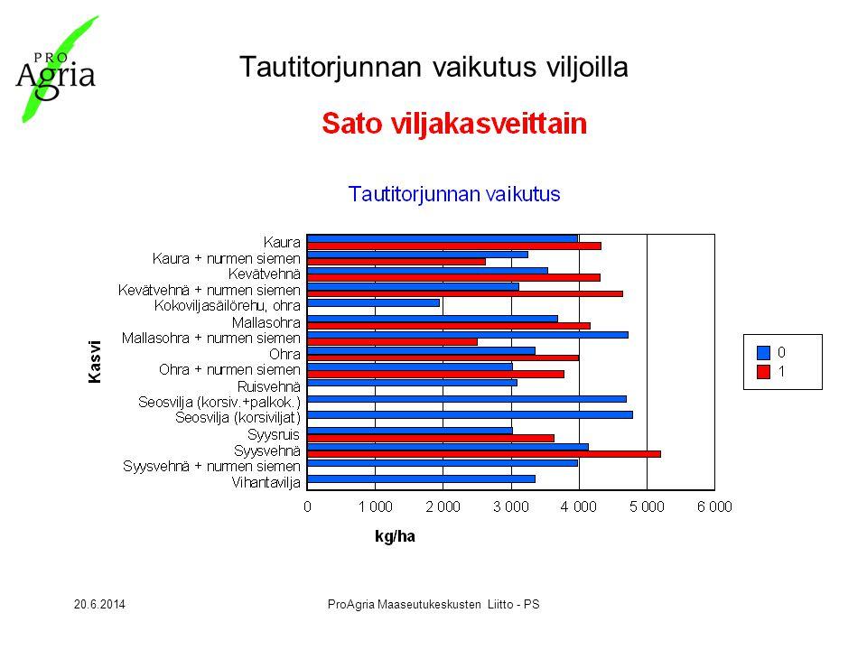 20.6.2014ProAgria Maaseutukeskusten Liitto - PS Tautitorjunnan vaikutus viljoilla