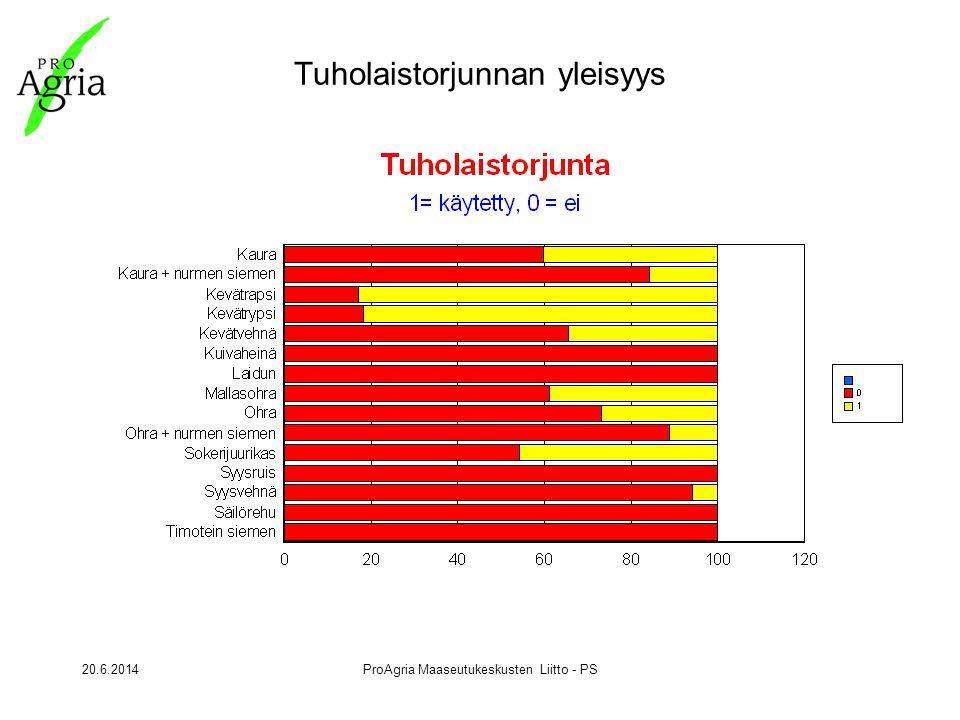 20.6.2014ProAgria Maaseutukeskusten Liitto - PS Tuholaistorjunnan yleisyys