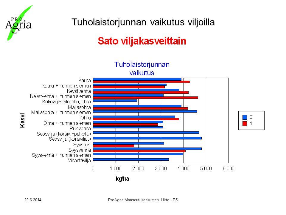 20.6.2014ProAgria Maaseutukeskusten Liitto - PS Tuholaistorjunnan vaikutus viljoilla
