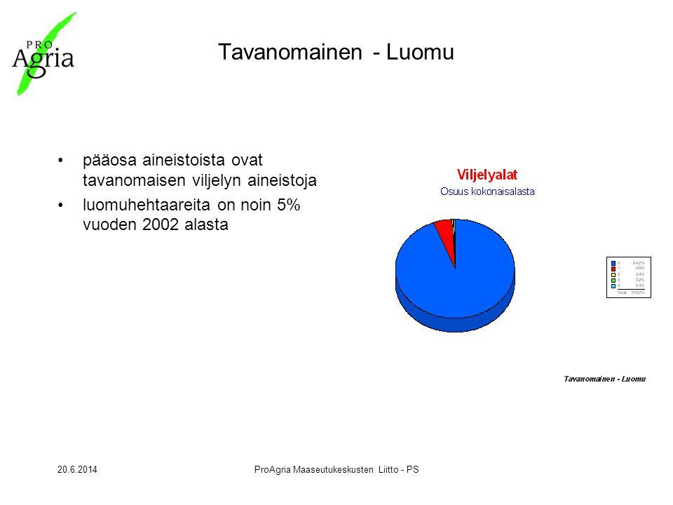 20.6.2014ProAgria Maaseutukeskusten Liitto - PS Tavanomainen - Luomu •pääosa aineistoista ovat tavanomaisen viljelyn aineistoja •luomuhehtaareita on noin 5% vuoden 2002 alasta