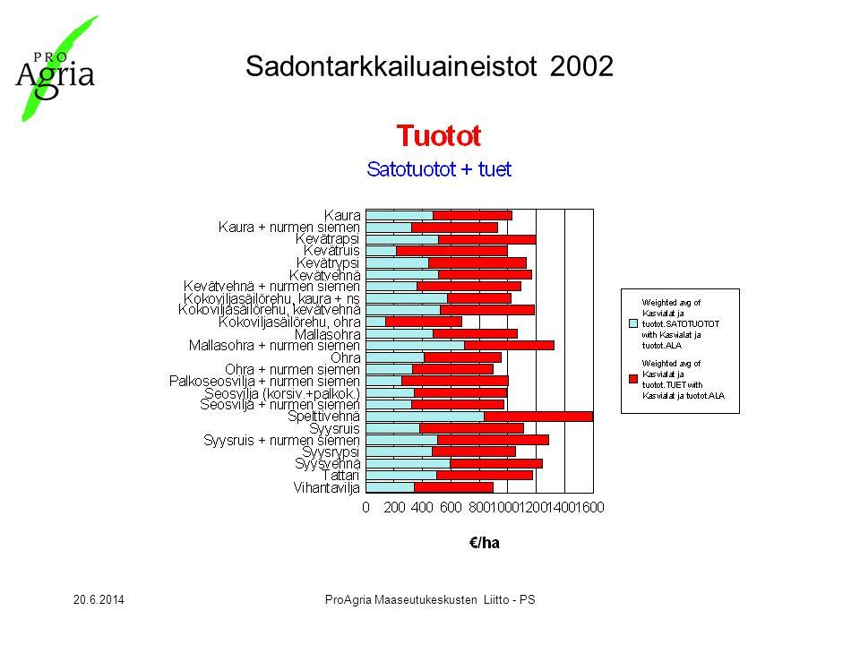 20.6.2014ProAgria Maaseutukeskusten Liitto - PS Sadontarkkailuaineistot 2002