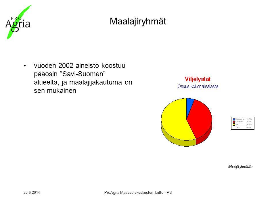 20.6.2014ProAgria Maaseutukeskusten Liitto - PS Maalajiryhmät •vuoden 2002 aineisto koostuu pääosin Savi-Suomen alueelta, ja maalajijakautuma on sen mukainen