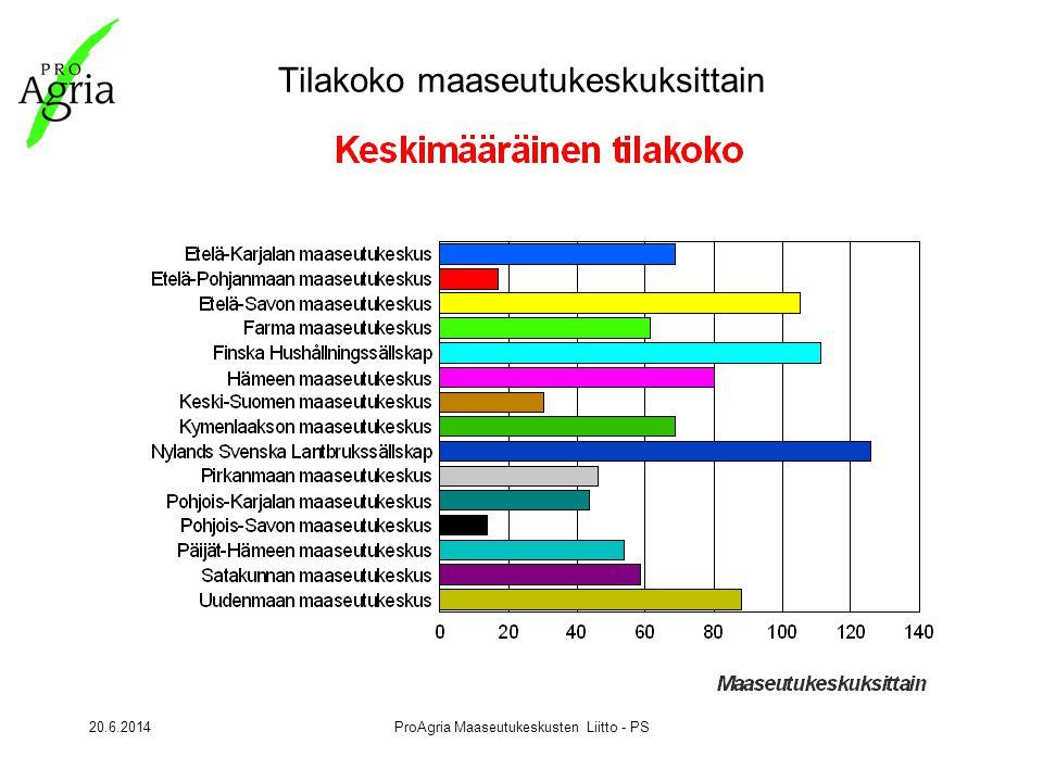 20.6.2014ProAgria Maaseutukeskusten Liitto - PS Tilakoko maaseutukeskuksittain