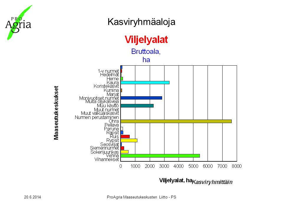 20.6.2014ProAgria Maaseutukeskusten Liitto - PS Kasviryhmäaloja