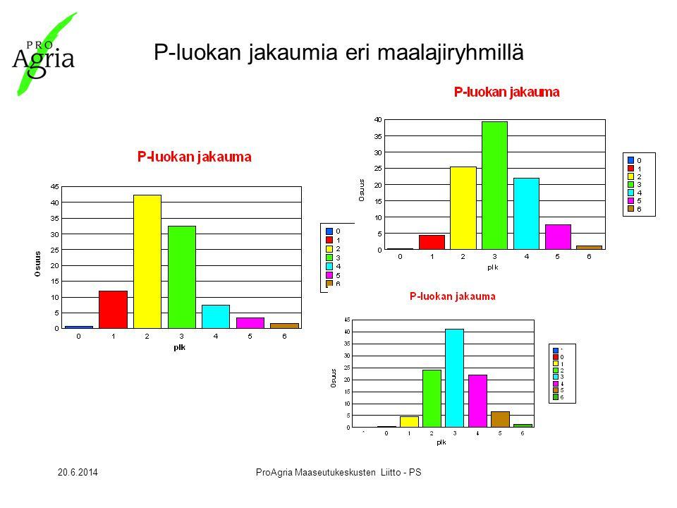 20.6.2014ProAgria Maaseutukeskusten Liitto - PS P-luokan jakaumia eri maalajiryhmillä