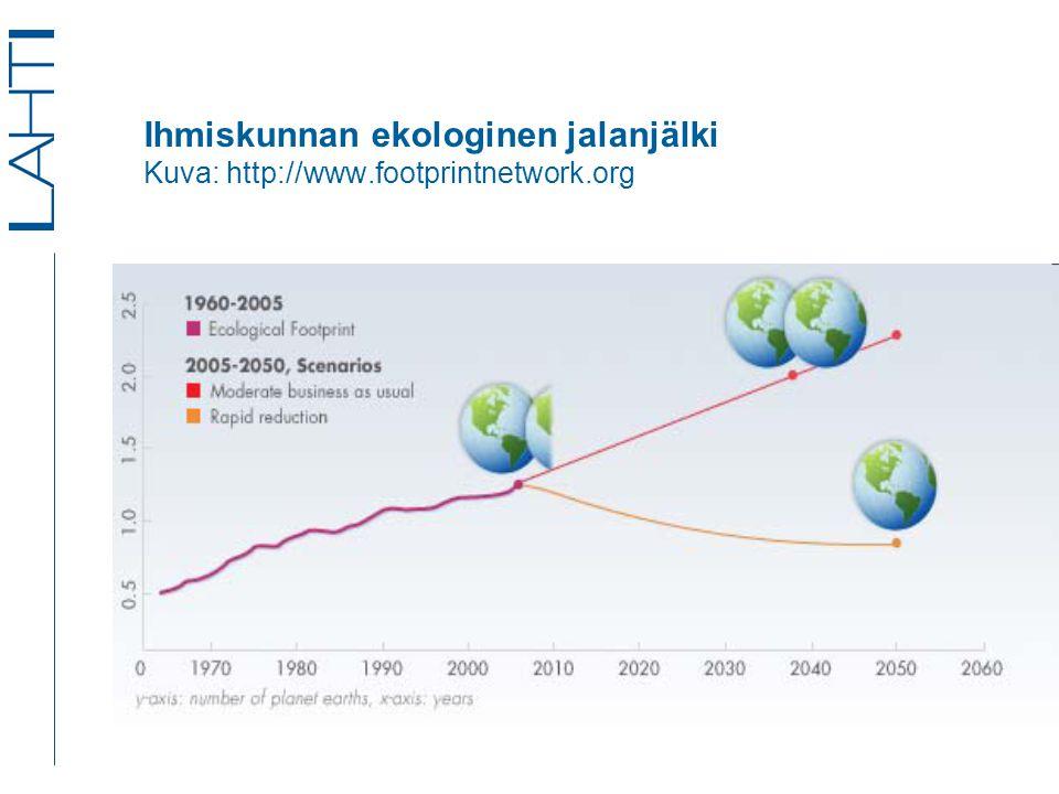 Ihmiskunnan ekologinen jalanjälki Kuva: http://www.footprintnetwork.org
